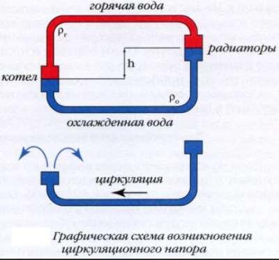 Энергонезависимое отопление дачи