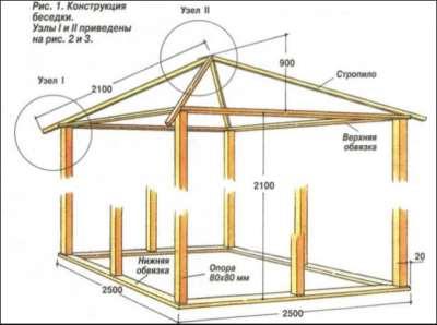 Размеры деревянной беседки