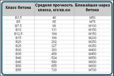 Классификация бетона, таблица