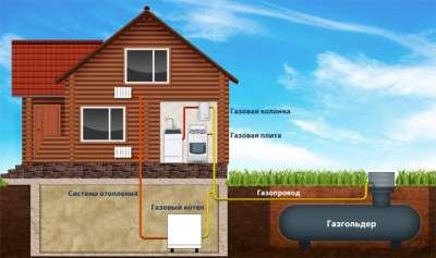 Автономная система газификации – лучшее решение для загородных домов
