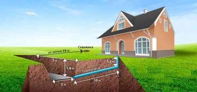 Зачем нужна автономная газификация и что она дает?
